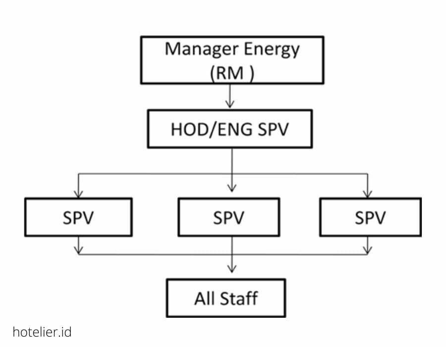 Saving energy managemen program