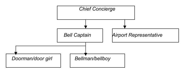 struktur-organisasi-concierge
