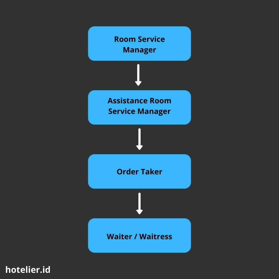 struktur organisasi room service